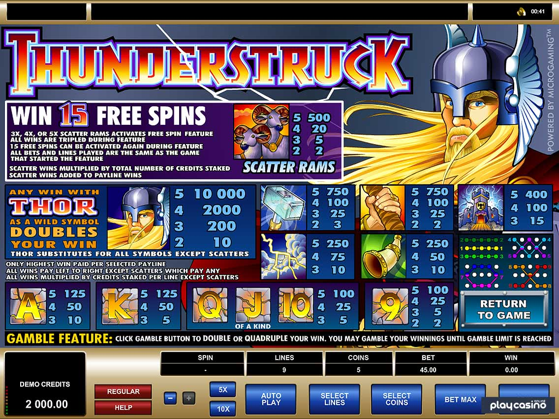 Thunderstruck Features & Payouts