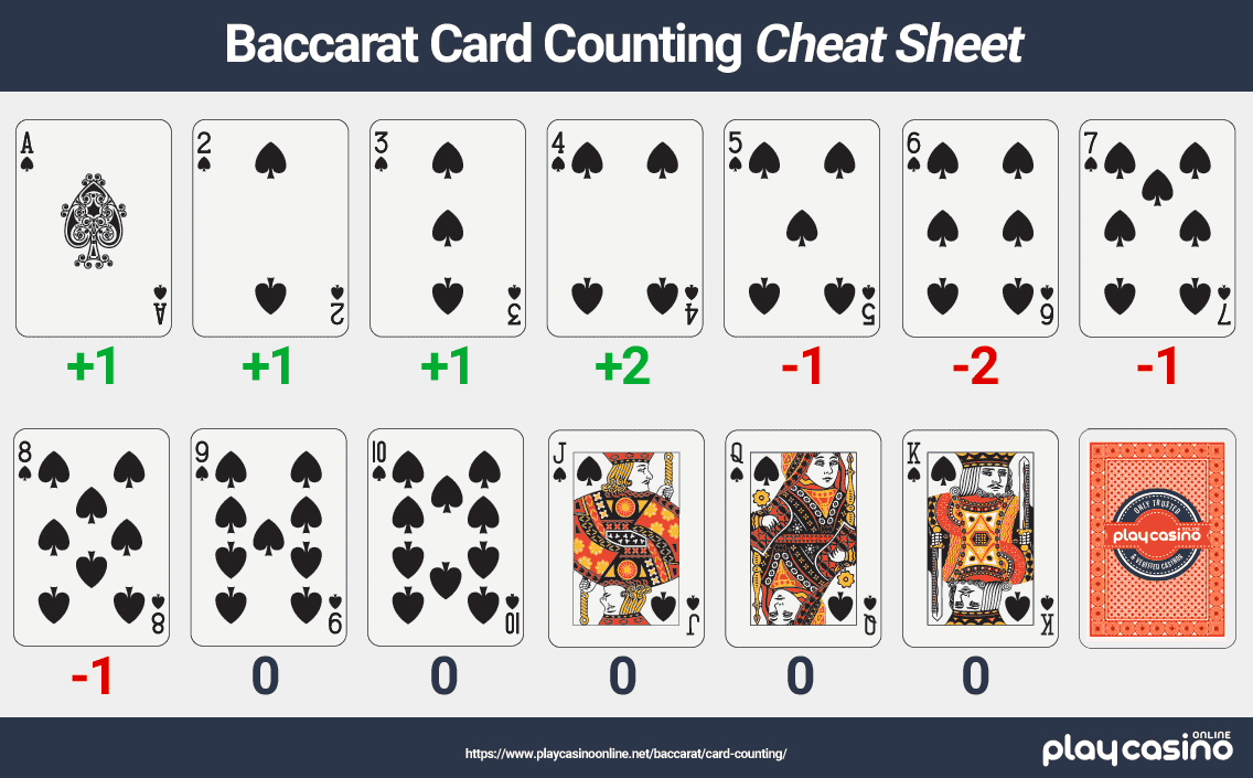 Baccarat Card Counting Cheat Sheet