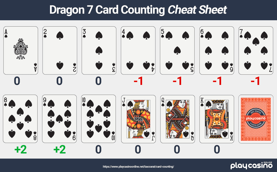 Dragon 7 Card Counting Cheat Sheet